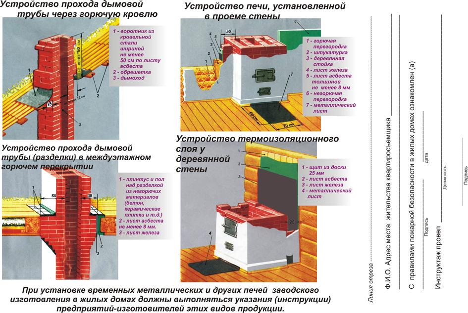 Памятка о мерах пожарной безопасности для домов (садовых домов, гаражей) с печным отоплением   авторская платформа pandia.ru