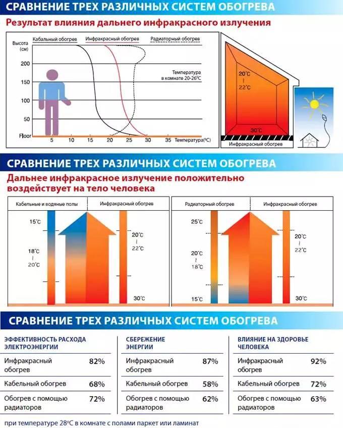 Сравнение водяного и электрического пола