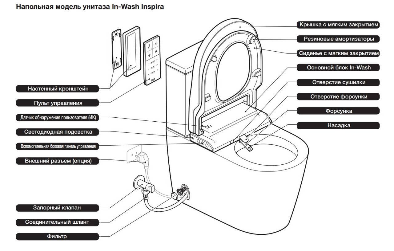 Электронный унитаз: биде электрическое, автоматическое управление, умная крышка и японский стульчак с пультом современный электронный унитаз: 4 популярные модели – дизайн интерьера и ремонт квартиры своими руками