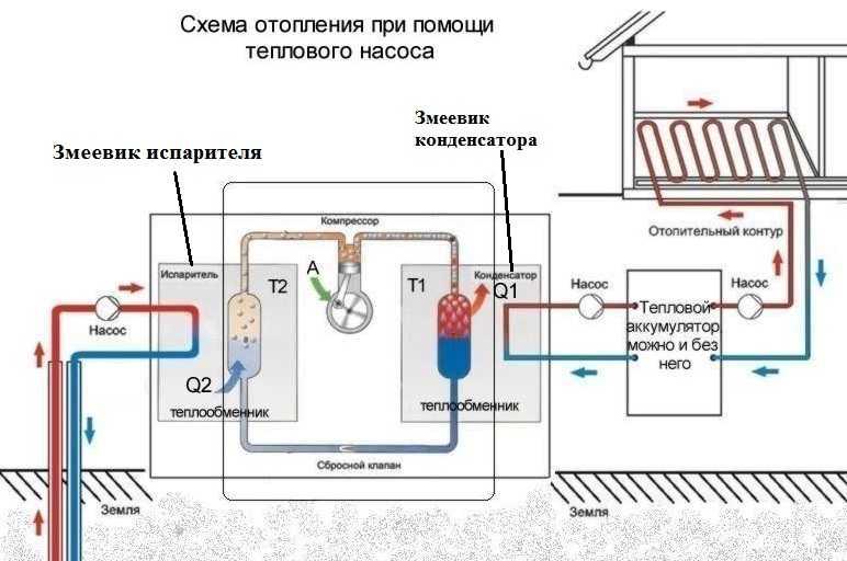 Принцип работы геотермального отопления и теплового насоса