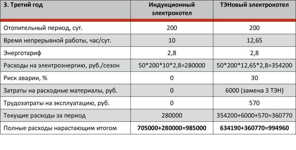 Дешевое отопление дома электричеством: выбор экономного котла