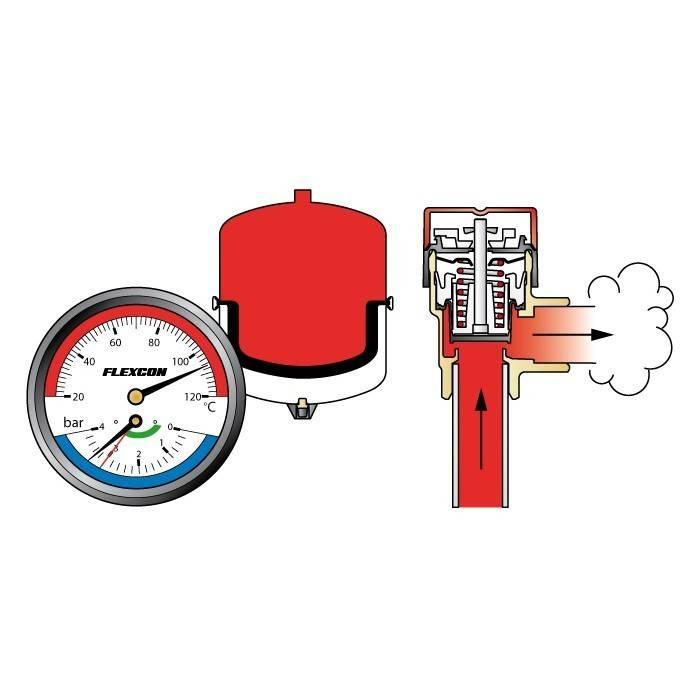 Давление в системе отопления: как повысить давление когда оно падает