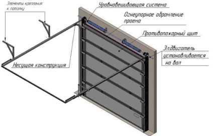 Как сварить ворота из профильной трубы своими руками: чертежи и расчет, фото