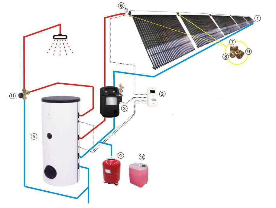 Солнечное отопление частного дома своими руками, энергия от солнца, водонагреватель