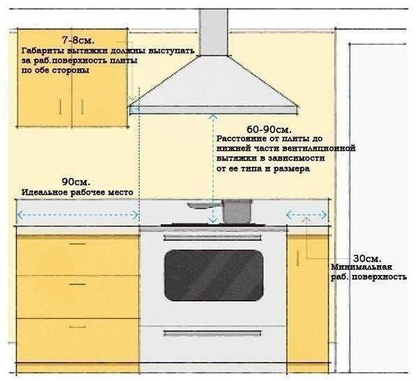 Перепланировка с газовой плитой - кухни, квартиры, правила, по стандарту, расстояние