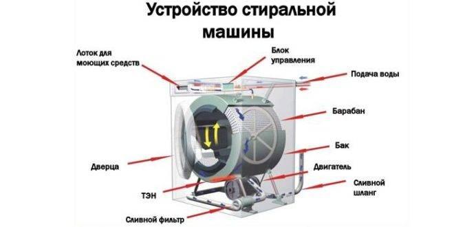 Не открывается дверь у стиральной машины: разбор причин и методы решения проблемы
