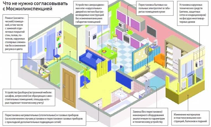 Что считается перепланировкой в квартире в 2020 году