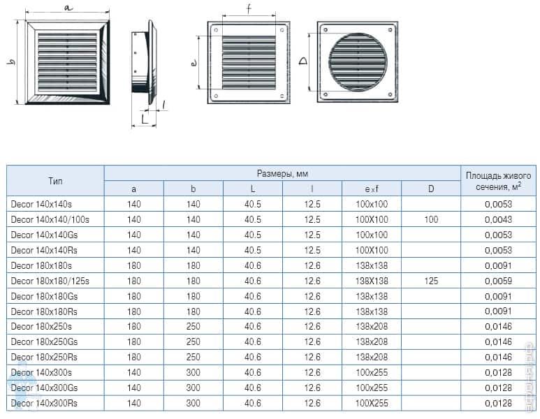 Как выбрать и установить вентиляционную решетку для подоконника