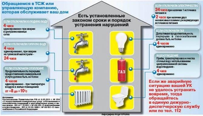 Куда жаловаться на отопление в квартире: звонок и подача заявления