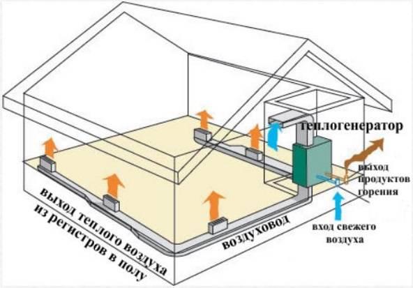 Как организовать воздушное отопление своими руками?