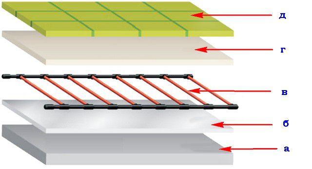 Инфракрасный теплый пол под плитку (керамогранит): советы по монтажу и укладке