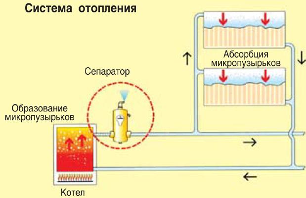 Завоздушена система отопления - что делать, причины и как правильно развоздушить систему отопления