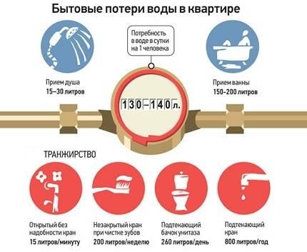 Как считать воду по счетчикам: как правильно посчитать горячее и холодное водоотведение по счетчикам, расчет кубометров, калькулятор
