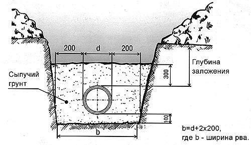 Глубина заложения канализации и водопроводной сети по снип