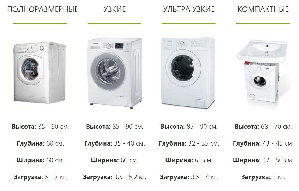 Размеры встраиваемой стиральной машины: высота, ширина 40 и 45 см. какие бывают стандартные габариты узких машин?