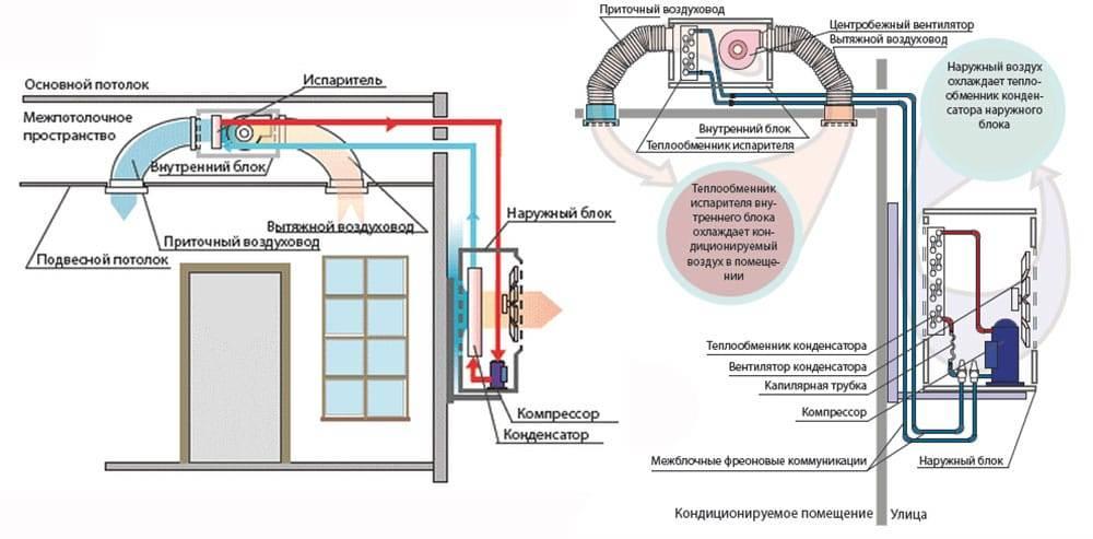 Конструкция, устройство и принцип работы кондиционера