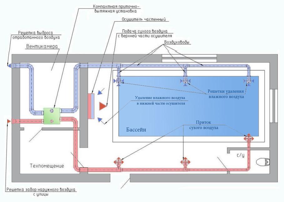 Обзор технологии устройства вентиляции бассейна в зависимости от его величины