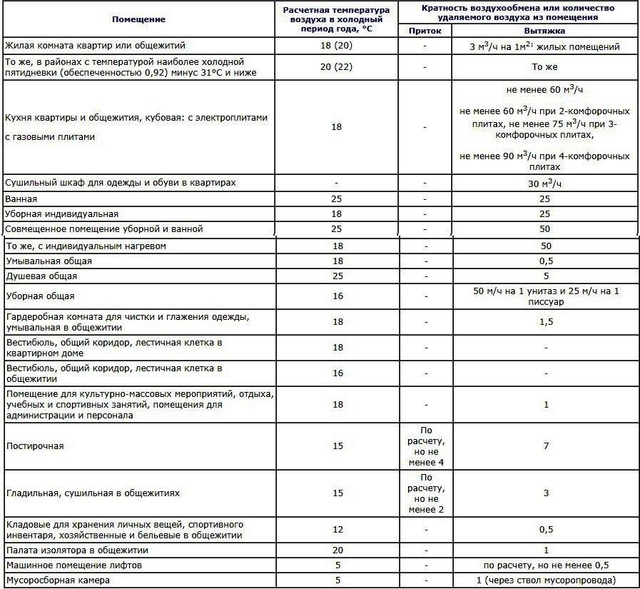 Тр авок 4-2008 технические рекомендации по организации воздухообмена в квартирах многоэтажного жилого дома
