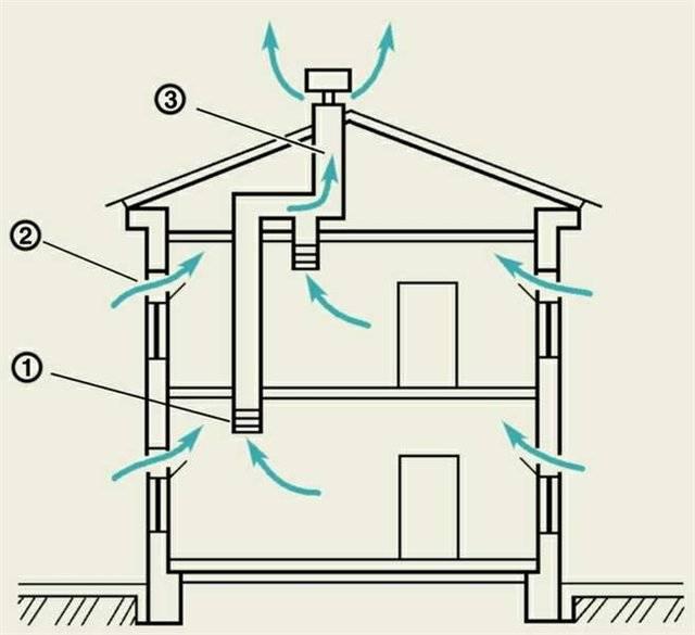 Вентиляция в частном доме: принцип работы приточной и вытяжной вентиляции + рекомендации по обустройству