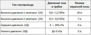 Давление газа низкое среднее высокое таблица