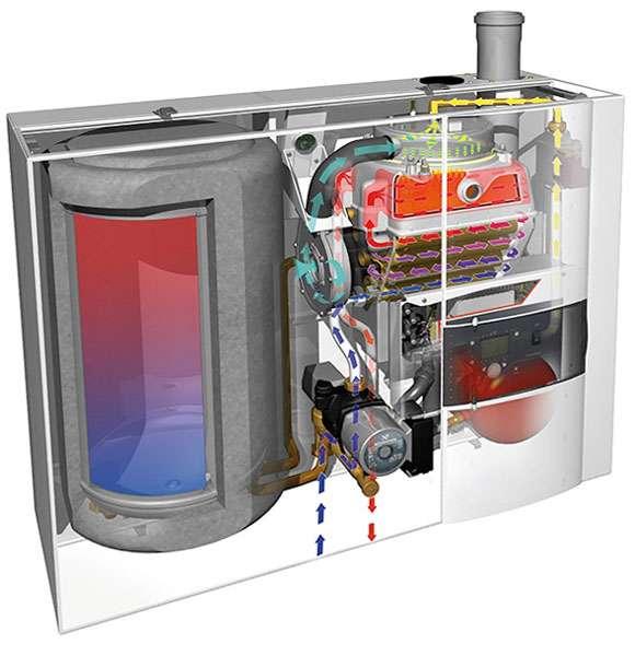 Выбор бойлера для одноконтурного газового котла
