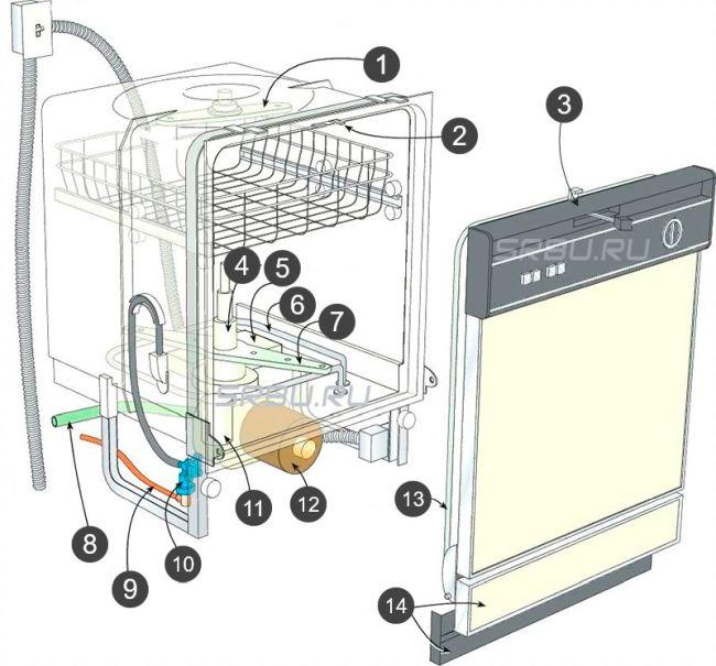 Неисправности посудомоечных машин и их устранение
