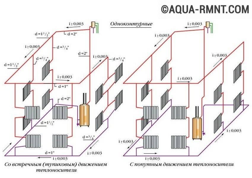Система отопления с естественной циркуляцией: фото системы и принцип её действия