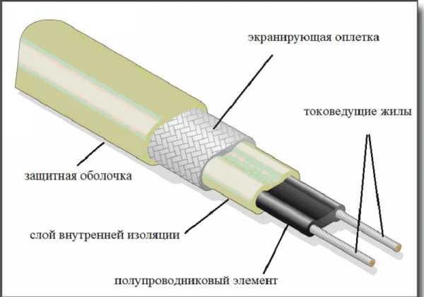 Какой нагревательный кабель выбрать для обогрева кровли?