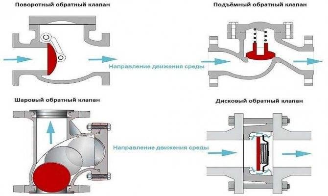 Для чего нужен газовый электромагнитный клапан и как он устроен?
