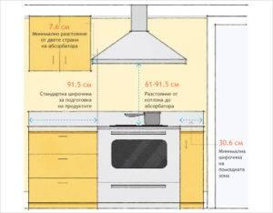 Можно ли вешать микроволновку над газовой плитой: требования безопасности и основные правила монтажа