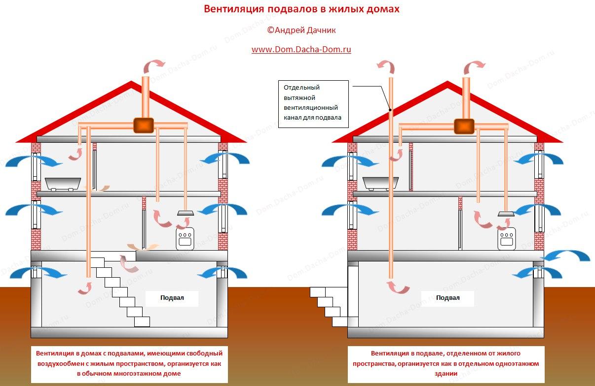 Вентиляция в погребе (подвале): как сделать правильно своими руками?