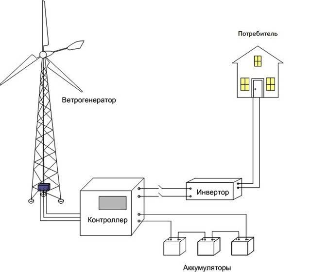 Как сделать ветрогенератор своими руками в домашних условиях?