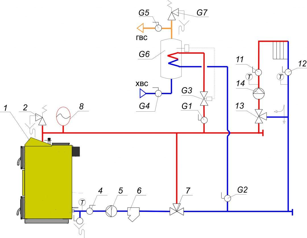 Обвязка твердотопливного котла отопления — схема и нюансы трубной разводки