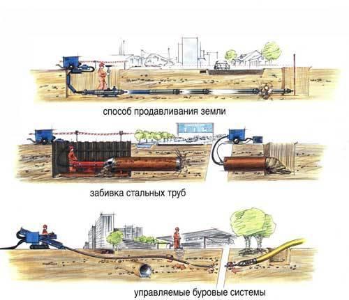 Как производится бестраншейная прокладка труб: особенности способа + пример работы