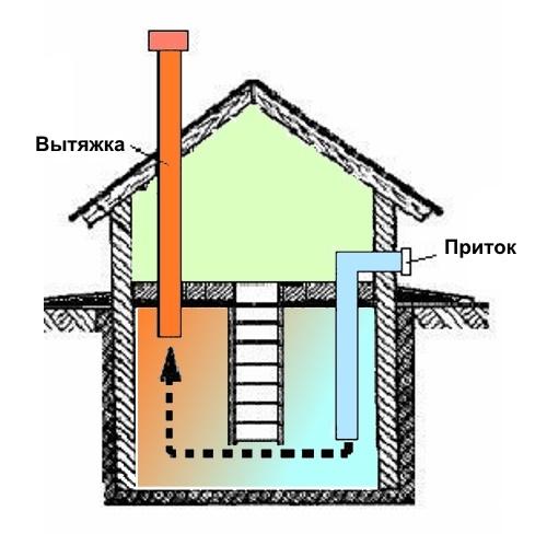 Как правильно сделать вентиляцию в погребе: правила, способы, нормы