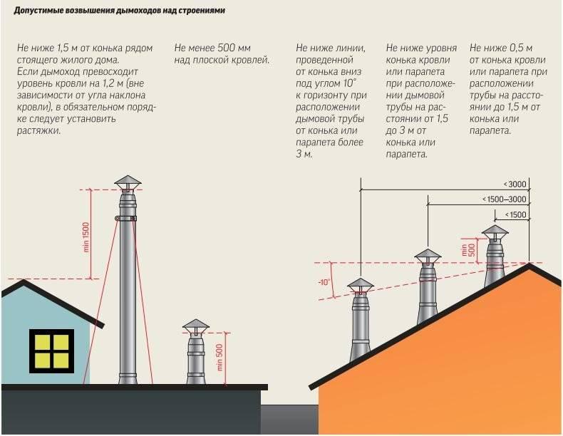 Как избавиться от обратной тяги в вентиляции многоквартирного дома: причины неполадок