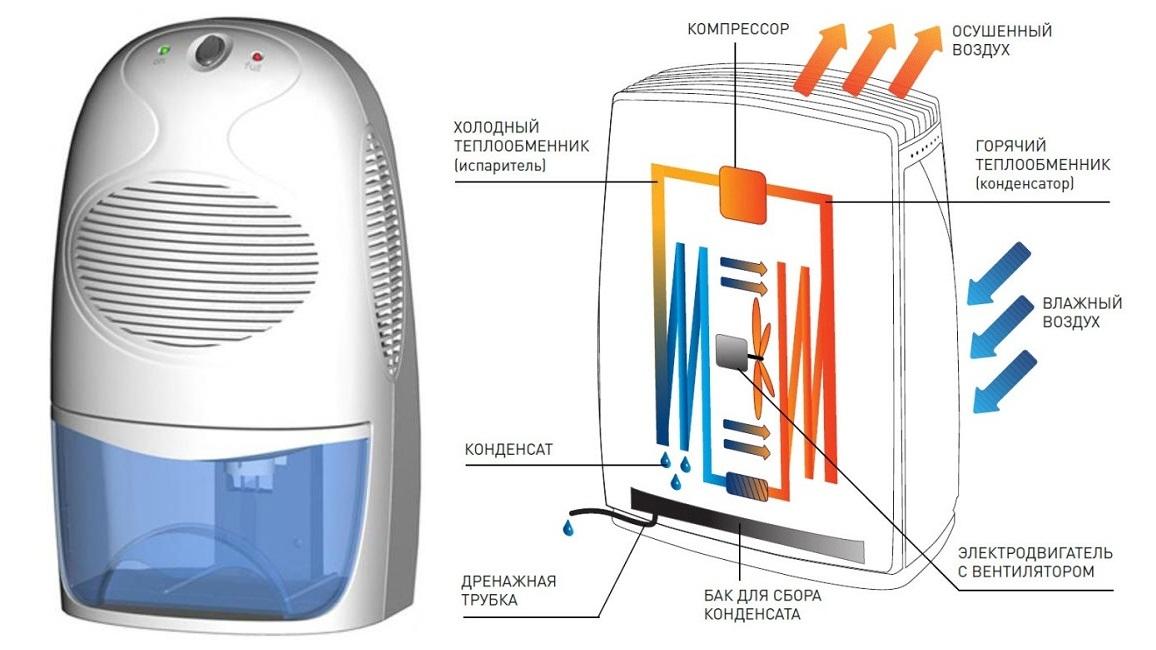 Осушитель воздуха для бассейна: канальный, напольный и настенный, подбор оптимального варианта