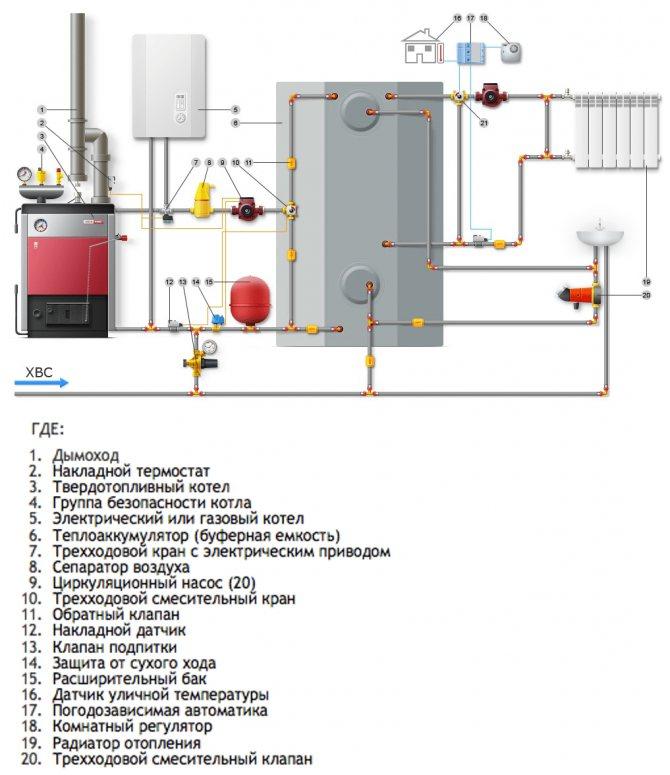 Какой может быть обвязка твердотопливного котла отопления — схема простая и сложная
