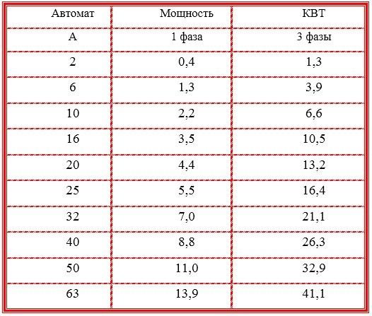 Как перевести амперы в киловатты и обратно: правила и примеры