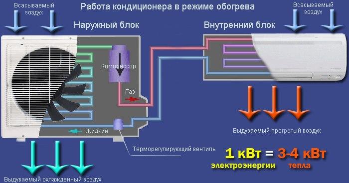 Как включить кондиционер на тепло: инструкция по настройке обогрева