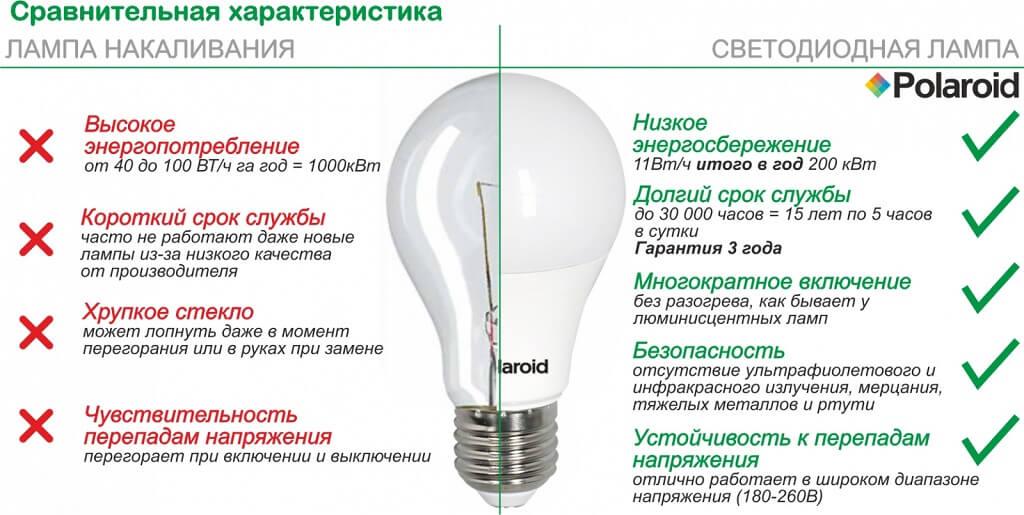 Расчет экономии электроэнергии при использовании светодиодных ламп