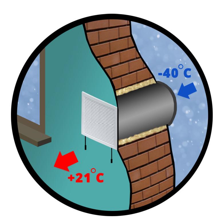 Приточная вентиляция с обогревом воздуха: особенности работы и монтажа