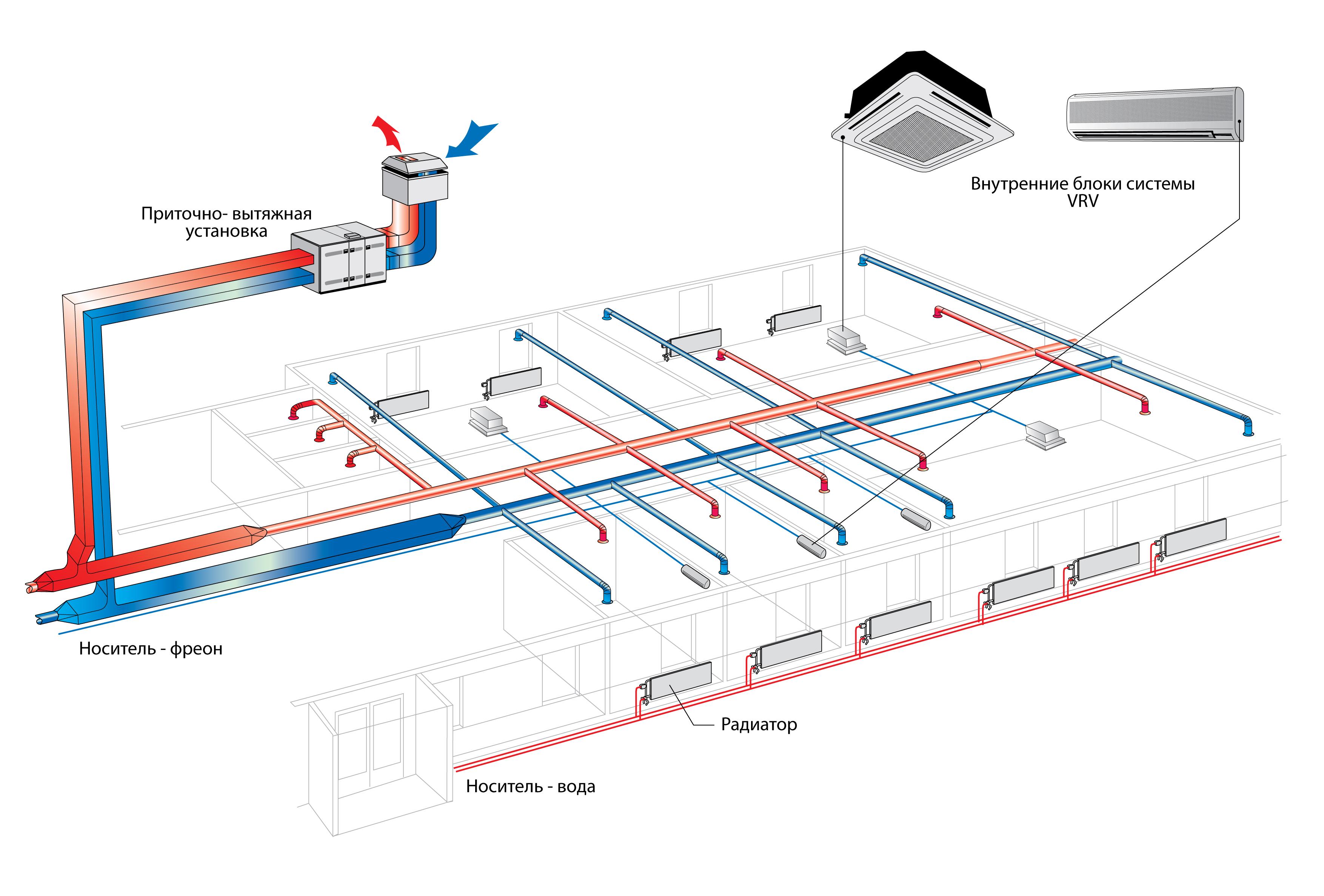 Естественная вентиляция: устройство вытяжной и как работает система, схема приточной