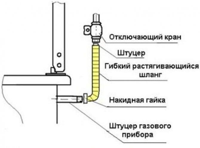 Какой лучше шланг для газовой плиты: выбор и установка