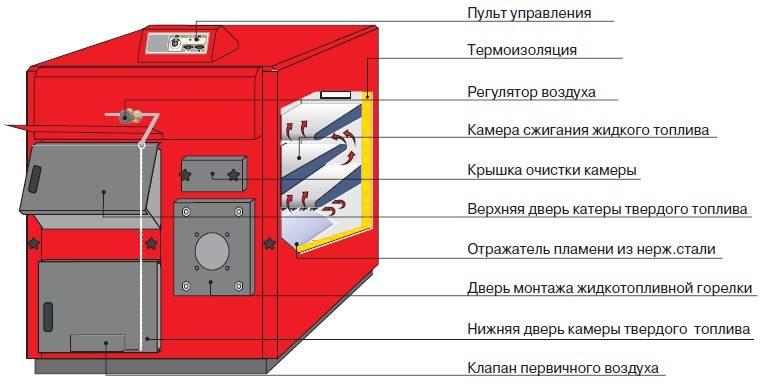 Применение отопительных котлов с разными видами топлива
