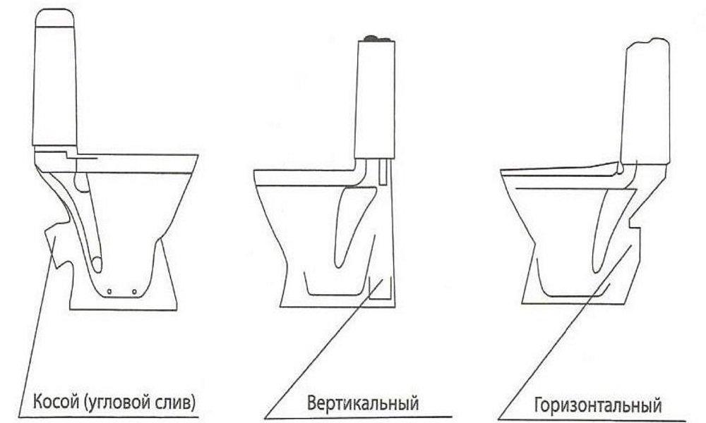 Виды унитазов — какими они бывают по сливу, форме чаши, дополнительным функциям