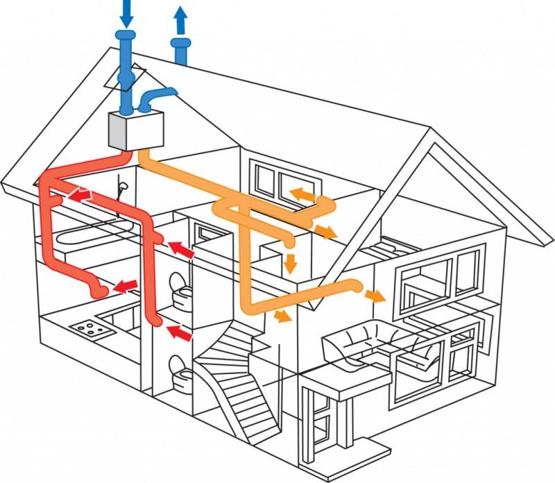 Приточно-вытяжная вентиляция: принцип работы и особенности обустройства