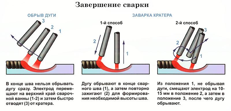 Учимся варить электросваркой