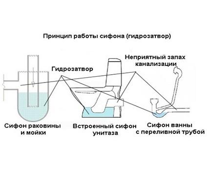Вакуумный клапан для канализации – устройство, сфера использования и выбор — инжи.ру