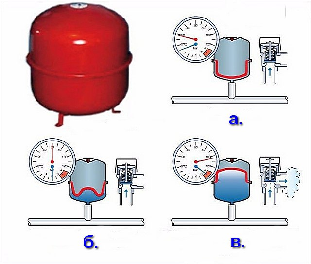 Давление в расширительном бачке для закрытой системы отопления
